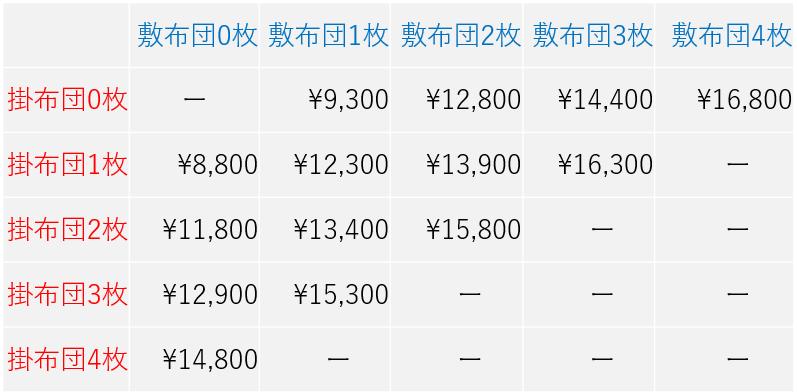 リナビス 布団クリーニング料金 2019.10改定